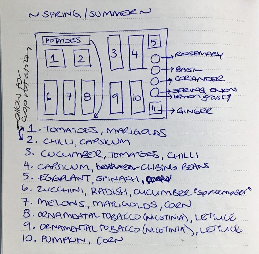 veggie-garden-layout-spring-summer